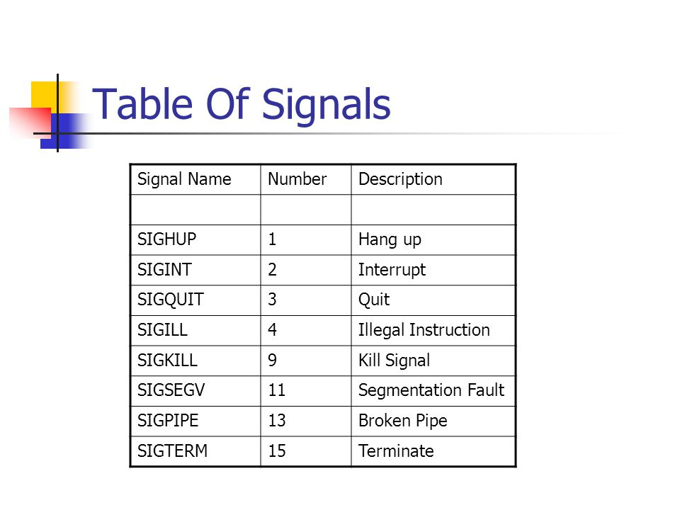 Table Of Signals Signal NameNumberDescription SIGHUP1Hang up SIGINT2Interrupt SIGQUIT3Quit SIGILL4Illegal Instruction SIGKILL9Kill Signal SIGSEGV11Segmentation Fault SIGPIPE13Broken Pipe SIGTERM15Terminate