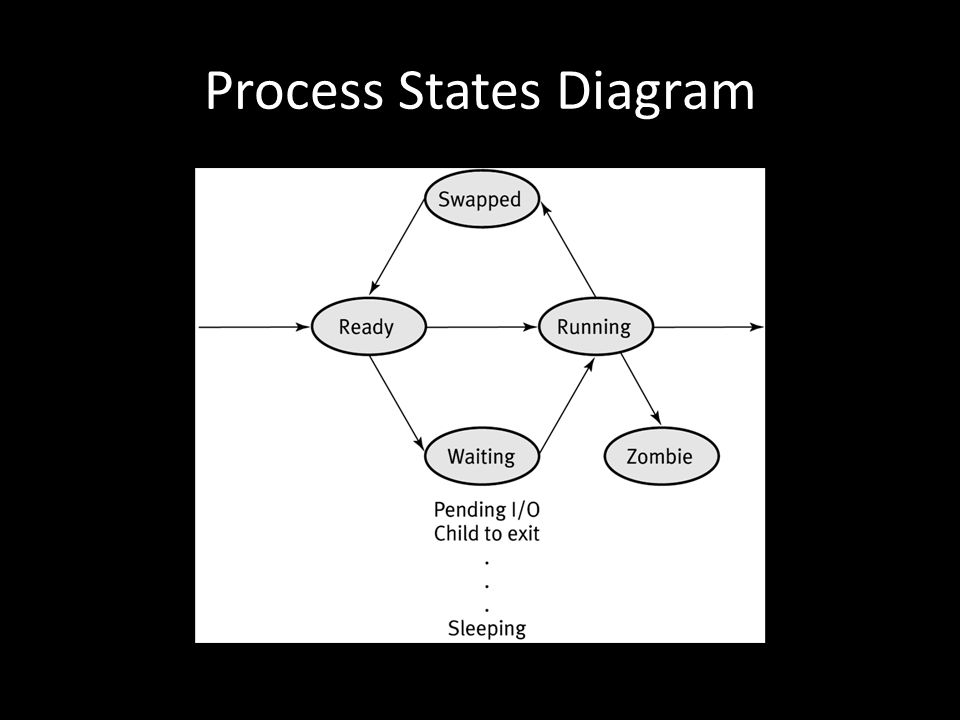 Process States Diagram