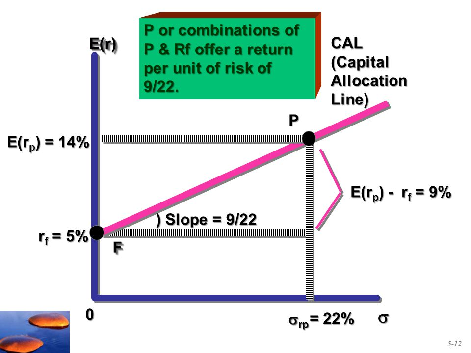 E(r)E(r) E(r p ) = 14% r f = 5% = 22% = 22% 0 P FF  rp ) Slope = 9/22 ) Slope = 9/22 E(r p ) - r f = 9% CAL(CapitalAllocationLine)  P or combinations of P & Rf offer a return per unit of risk of 9/22.