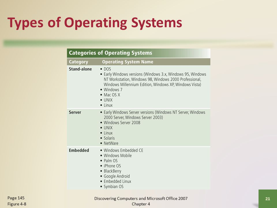 Types of Operating Systems 21 Page 145 Figure 4-8 Discovering Computers and Microsoft Office 2007 Chapter 4