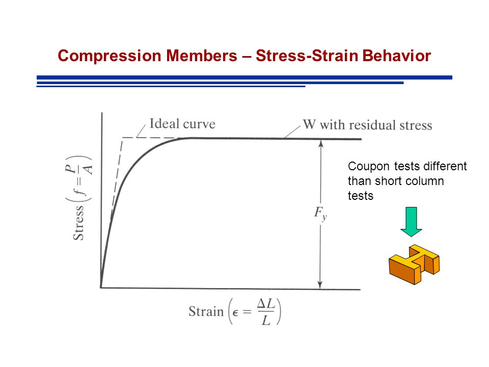 Compression Members – Stress-Strain Behavior Coupon tests different than short column tests