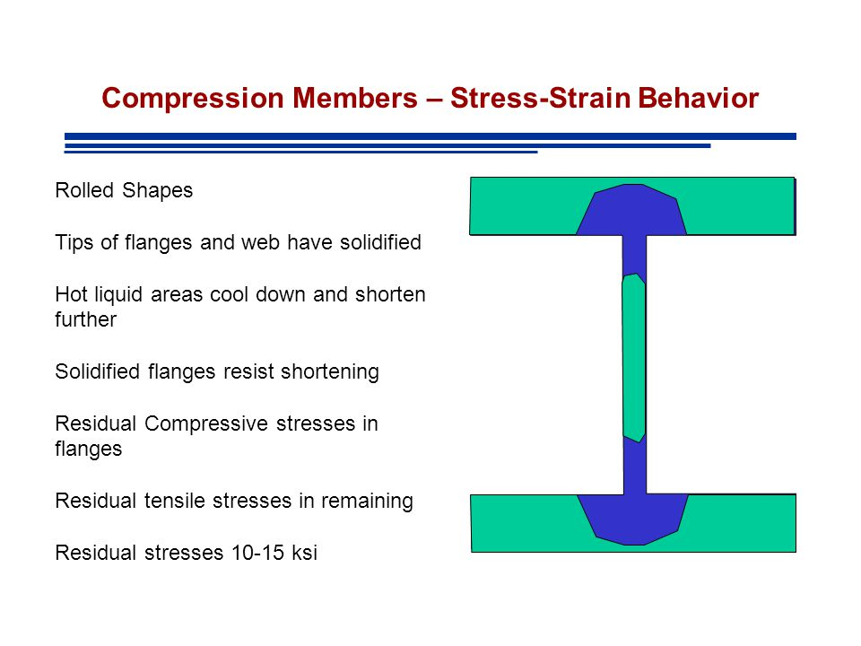 Compression Members – Stress-Strain Behavior Rolled Shapes Tips of flanges and web have solidified Hot liquid areas cool down and shorten further Solidified flanges resist shortening Residual Compressive stresses in flanges Residual tensile stresses in remaining Residual stresses ksi