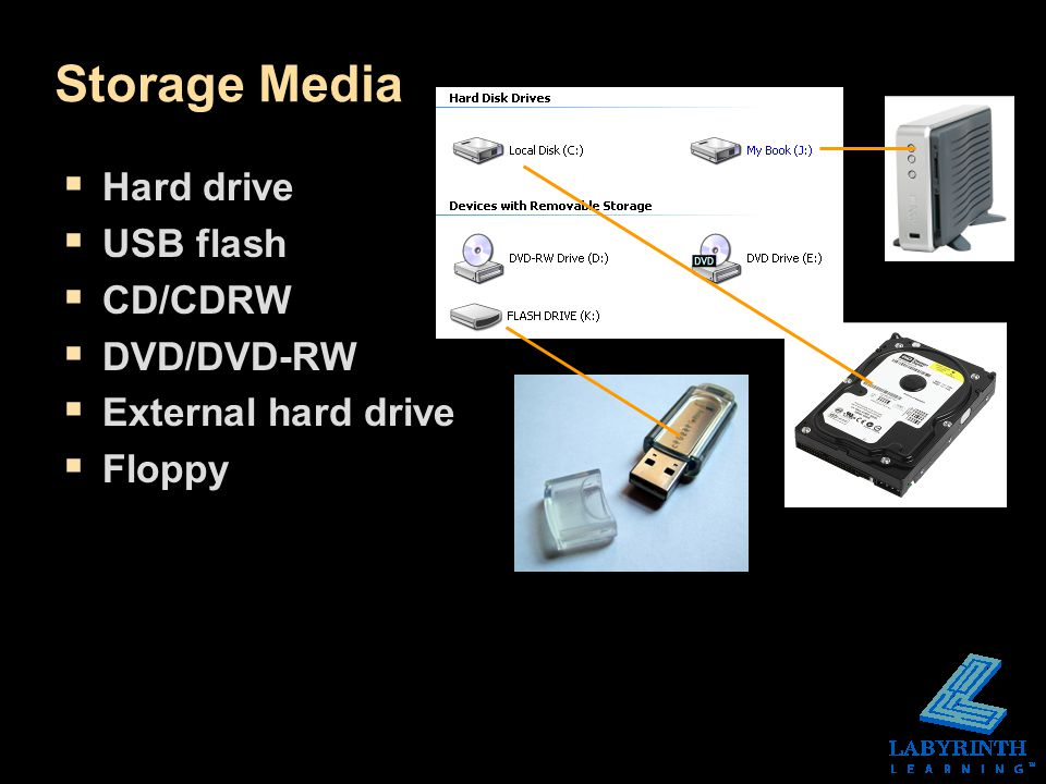 Storage Media  Hard drive  USB flash  CD/CDRW  DVD/DVD-RW  External hard drive  Floppy