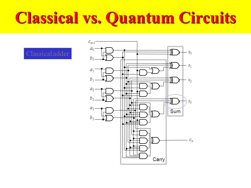 Classical vs. Quantum Circuits Classical adder