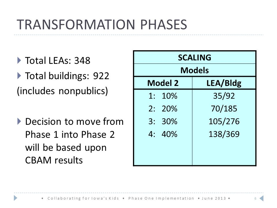 TRANSFORMATION PHASES Collaborating for Iowa's Kids Phase One Implementation June 2013  Total LEAs: 348  Total buildings: 922 (includes nonpublics)  Decision to move from Phase 1 into Phase 2 will be based upon CBAM results 6 SCALING Models Model 2LEA/Bldg 1: 10%35/92 2: 20%70/185 3: 30%105/276 4: 40%138/369