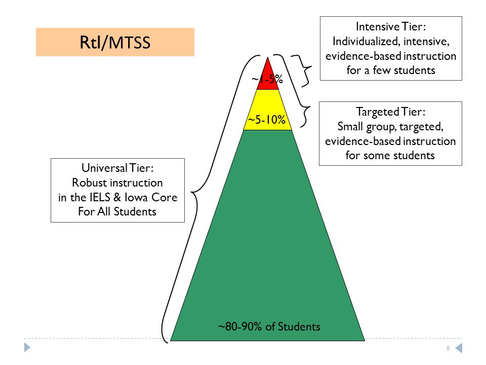Universal Tier: Robust instruction in the IELS & Iowa Core For All Students Targeted Tier: Small group, targeted, evidence-based instruction for some students Intensive Tier: Individualized, intensive, evidence-based instruction for a few students ~80-90% of Students ~5-10% ~1-5% RtI /MTSS 8