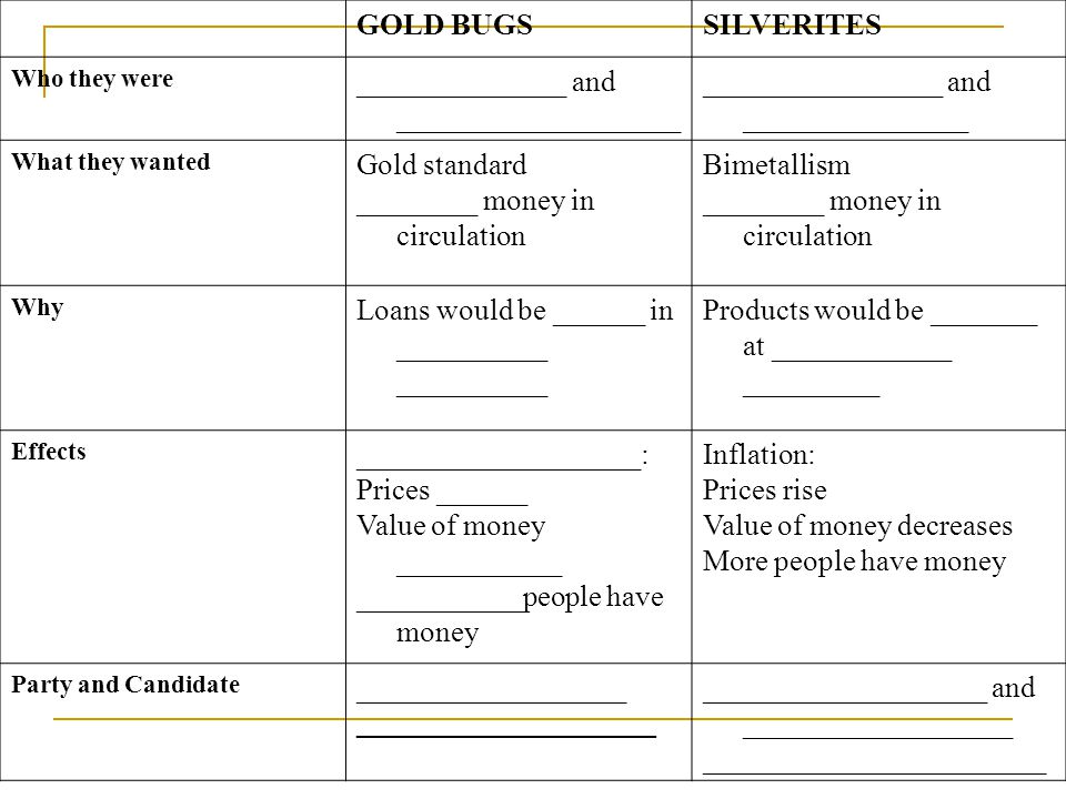 GOLD BUGSSILVERITES Who they were ______________ and ___________________ ________________ and _______________ What they wanted Gold standard ________ money in circulation Bimetallism ________ money in circulation Why Loans would be ______ in __________ __________ Products would be _______ at ____________ _________ Effects ___________________: Prices ______ Value of money ___________ ___________people have money Inflation: Prices rise Value of money decreases More people have money Party and Candidate __________________ ___________________ and __________________ _______________________