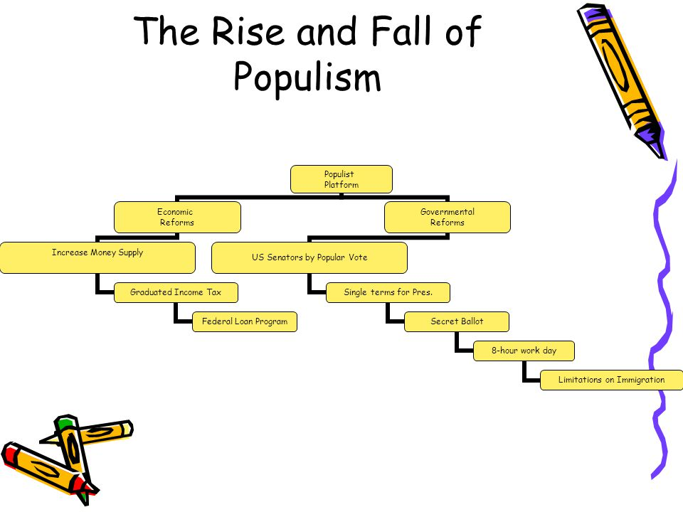The Rise and Fall of Populism Populist Platform Economic Reforms Increase Money Supply Graduated Income Tax Federal Loan Program Governmental Reforms US Senators by Popular Vote Single terms for Pres.