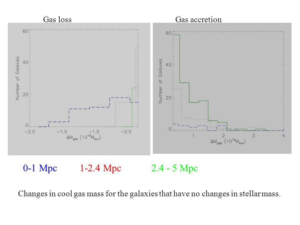 0-1 Mpc Mpc Mpc Changes in cool gas mass for the galaxies that have no changes in stellar mass.