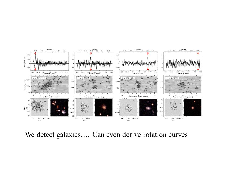 We detect galaxies…. Can even derive rotation curves