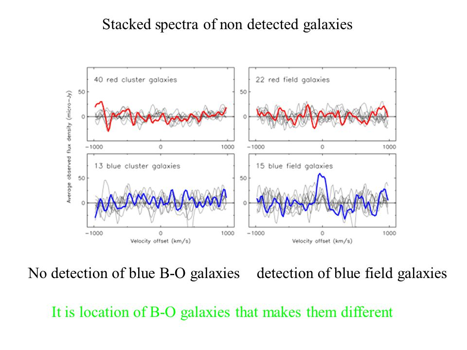 Stacked spectra of non detected galaxies No detection of blue B-O galaxies detection of blue field galaxies It is location of B-O galaxies that makes them different