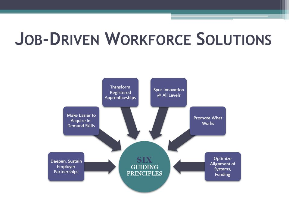 Organize Community Resources SIX GUIDING PRINCIPLES Deepen, Sustain Employer Partnerships Make Easier to Acquire In- Demand Skills Transform Registered Apprenticeships Spur All Levels Promote What Works Optimize Alignment of Systems, Funding J OB -D RIVEN W ORKFORCE S OLUTIONS