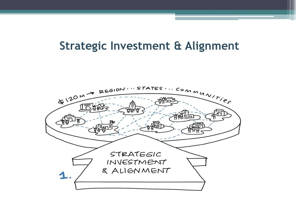 Strategic Investment & Alignment