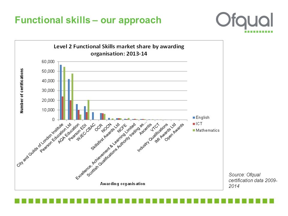 Functional skills – our approach Source: Ofqual certification data