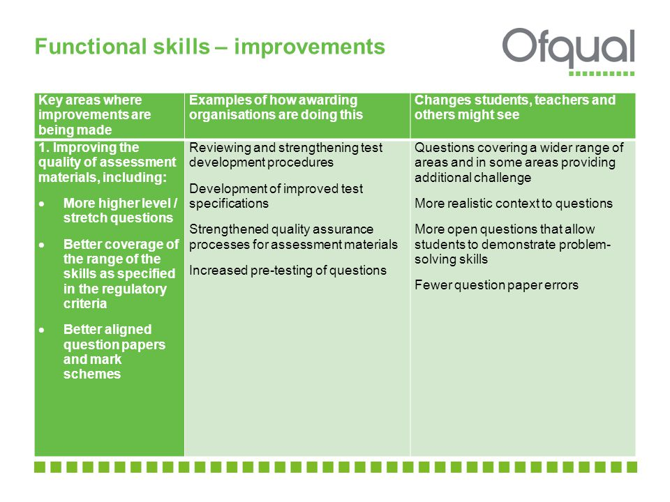 Functional skills – improvements Key areas where improvements are being made Examples of how awarding organisations are doing this Changes students, teachers and others might see 1.