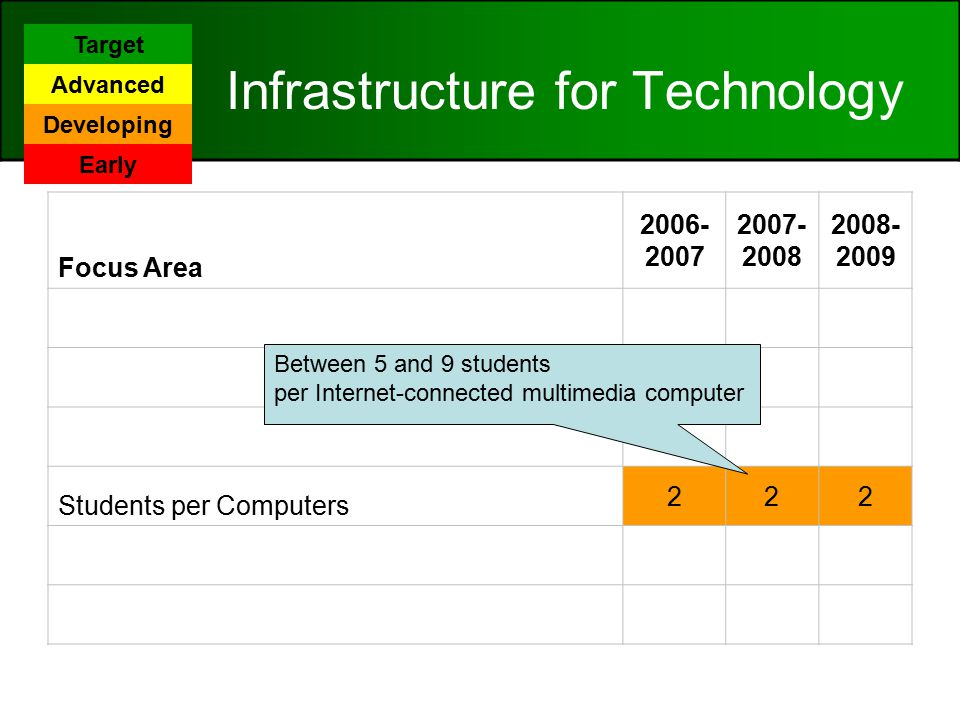 Infrastructure for Technology Focus Area Internet Access Connectivity/Speed 444 LAN/WAN 333 Distance Learning Capacity 233 Students per Computers 222 Other Classroom Technology 222 Technical Support 222 Between 5 and 9 students per Internet-connected multimedia computer Target Advanced Developing Early