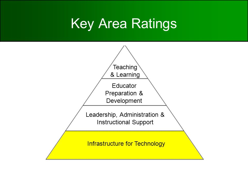 Key Area Ratings Infrastructure for Technology Leadership, Administration & Instructional Support Educator Preparation & Development Teaching & Learning