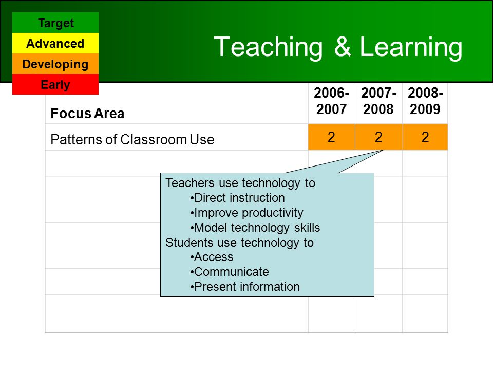 Focus Area Patterns of Classroom Use 222 Content Area Connections 222 Technology Application/TEKS Implementation 222 Student Mastery of Technology Applications TEKS 222 Online Learning 222 Frequency/Design of Instructional Setting Using Digital Content 332 Teaching & Learning Teachers use technology to Direct instruction Improve productivity Model technology skills Students use technology to Access Communicate Present information Target Advanced Developing Early