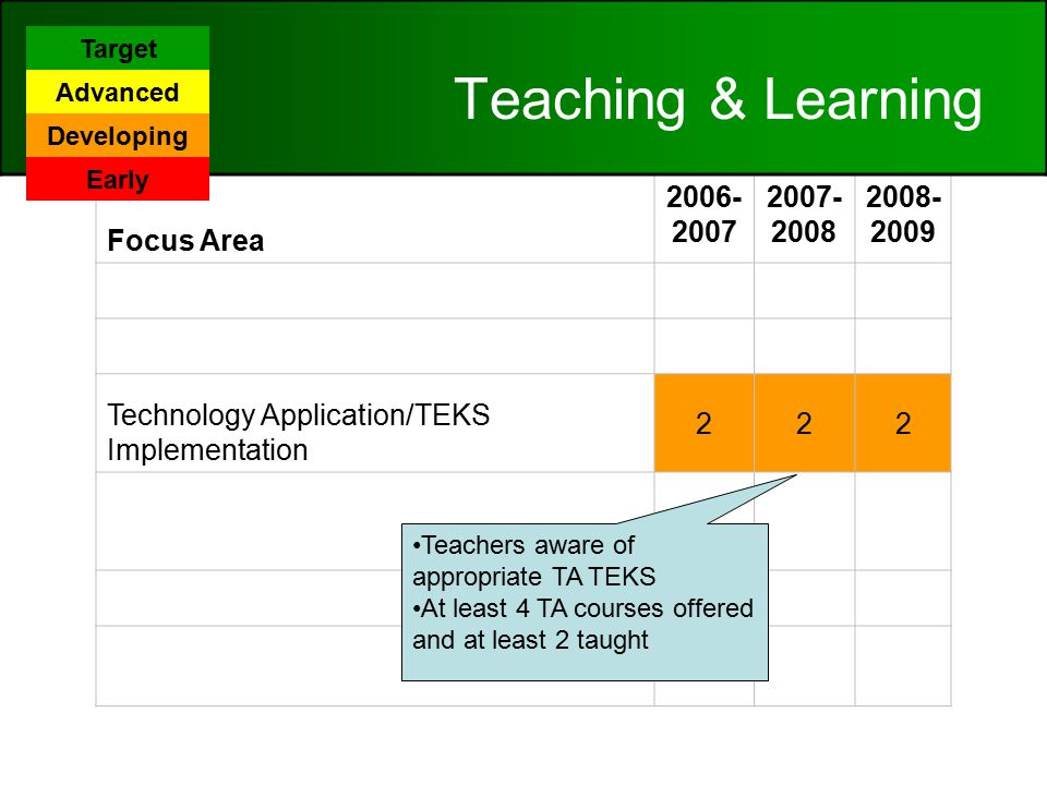 Focus Area Patterns of Classroom Use 222 Content Area Connections 222 Technology Application/TEKS Implementation 222 Student Mastery of Technology Applications TEKS 222 Online Learning 222 Frequency/Design of Instructional Setting Using Digital Content 332 Teaching & Learning Teachers aware of appropriate TA TEKS At least 4 TA courses offered and at least 2 taught Target Advanced Developing Early