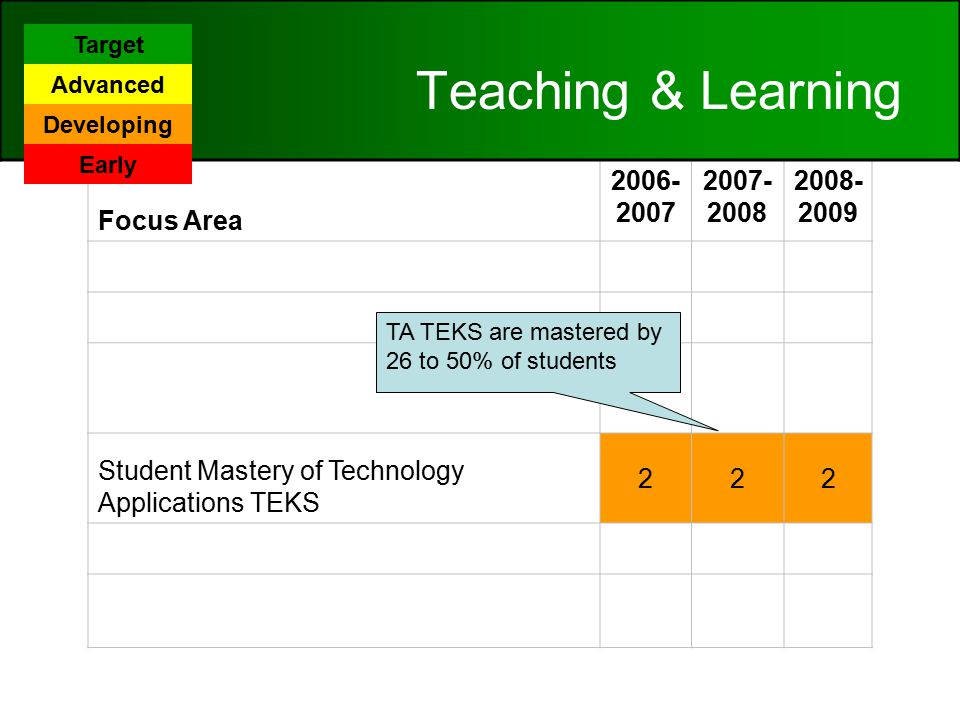 Focus Area Patterns of Classroom Use 222 Content Area Connections 222 Technology Application/TEKS Implementation 222 Student Mastery of Technology Applications TEKS 222 Online Learning 222 Frequency/Design of Instructional Setting Using Digital Content 332 Teaching & Learning TA TEKS are mastered by 26 to 50% of students Target Advanced Developing Early