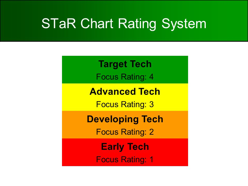 STaR Chart Rating System Target Tech Focus Rating: 4 Advanced Tech Focus Rating: 3 Developing Tech Focus Rating: 2 Early Tech Focus Rating: 1