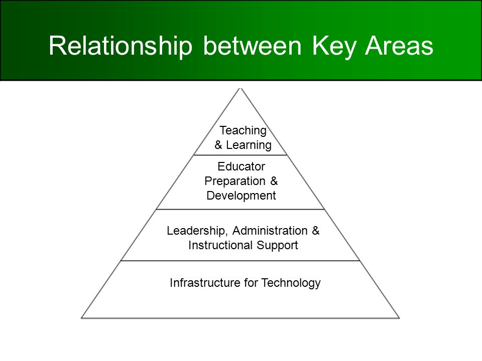 Relationship between Key Areas Infrastructure for Technology Leadership, Administration & Instructional Support Educator Preparation & Development Teaching & Learning