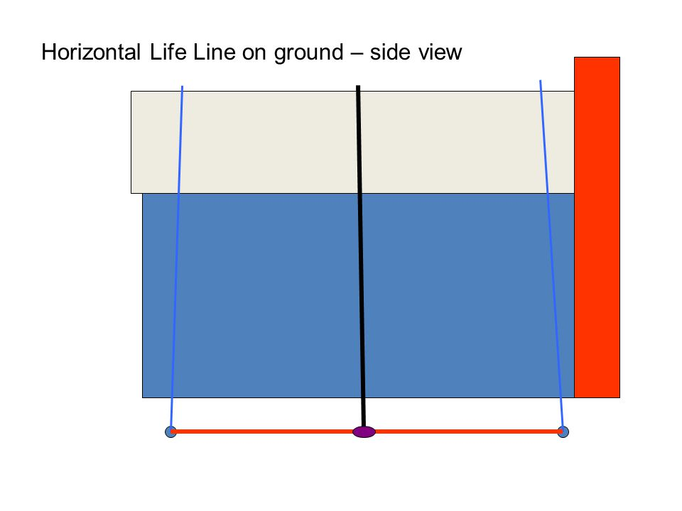 Horizontal Life Line on ground – side view