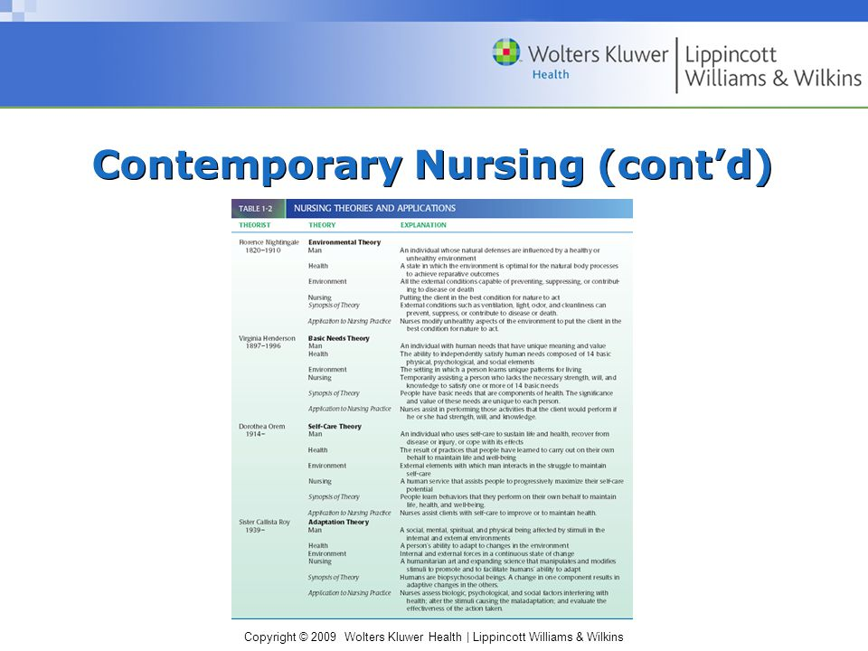 Copyright © 2009 Wolters Kluwer Health | Lippincott Williams & Wilkins Contemporary Nursing (cont'd)