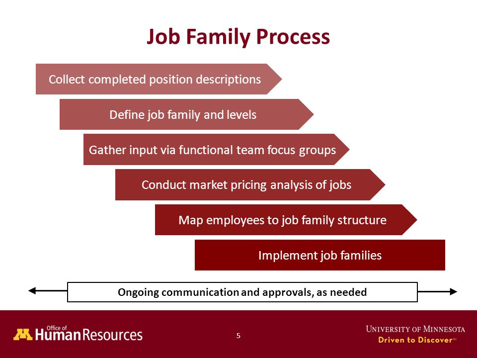 Human Resources Office of 5 Job Family Process Collect completed position descriptions Map employees to job family structure Implement job families Define job family and levels Conduct market pricing analysis of jobs Gather input via functional team focus groups Ongoing communication and approvals, as needed