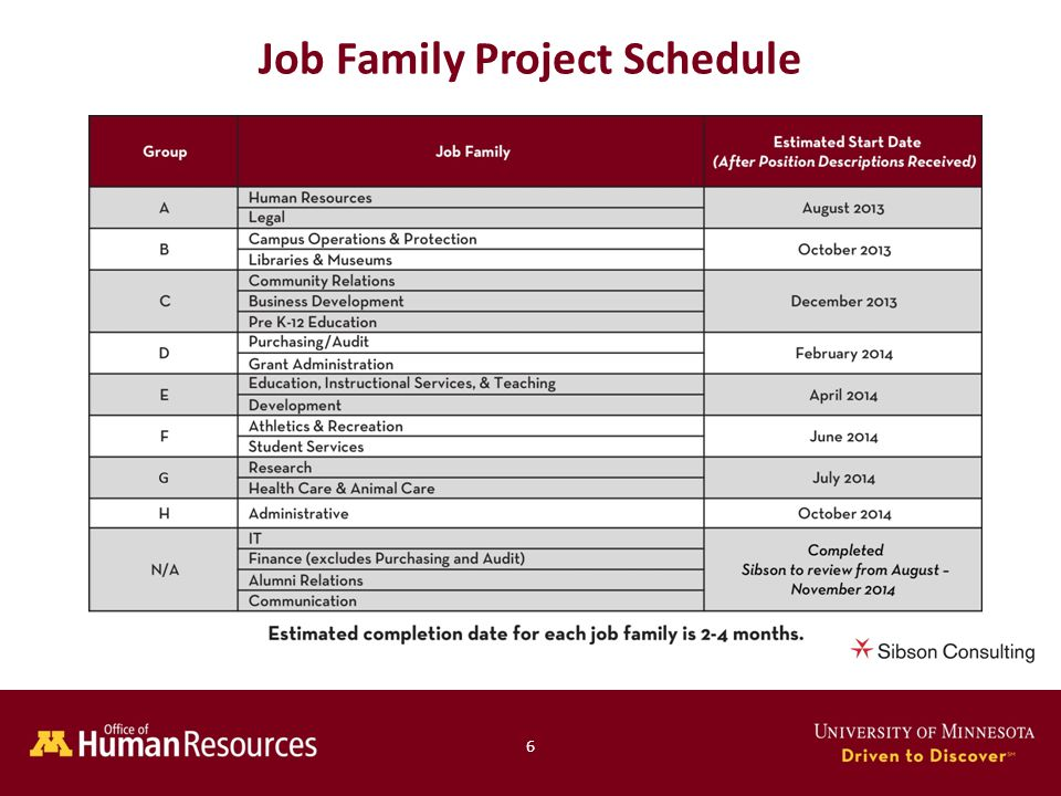 Human Resources Office of 6 Job Family Project Schedule