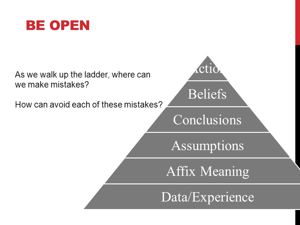 BE OPEN Action Beliefs Conclusions Assumptions Affix Meaning Data/Experience As we walk up the ladder, where can we make mistakes.