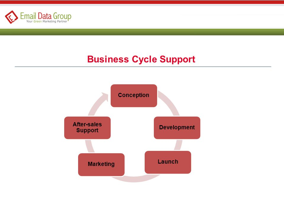 ConceptionDevelopmentLaunchMarketing After-sales Support Business Cycle Support