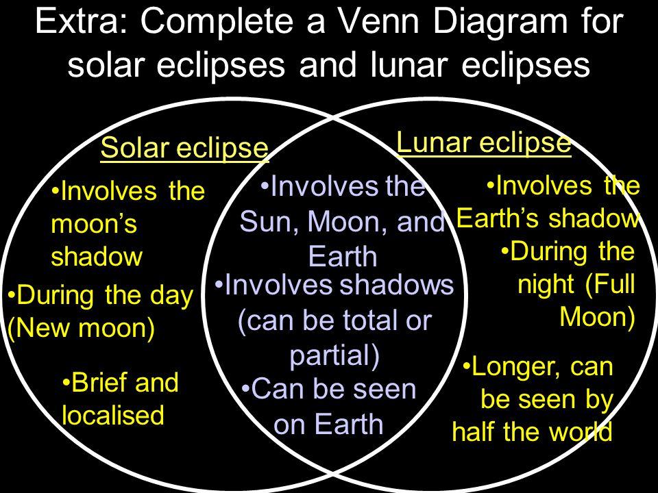 Solar And Lunar Eclipse Venn Diagram Yolarnetonic