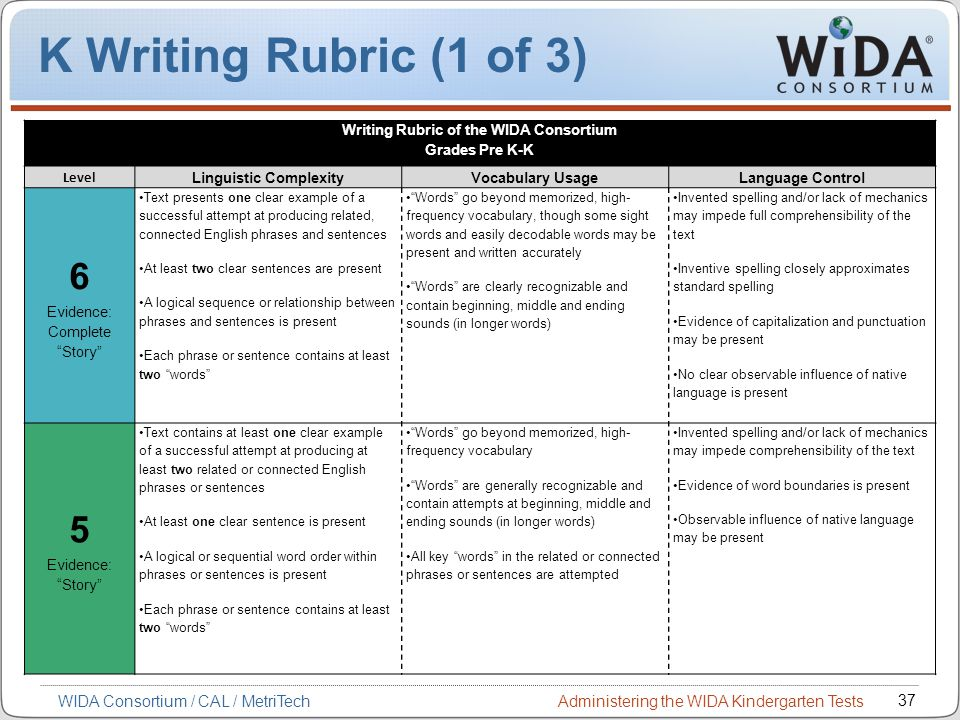 report writing rubric The organization, elements of critical review writing, grammar, usage, mechanics, and spelling of a written piece are scored in this rubric.