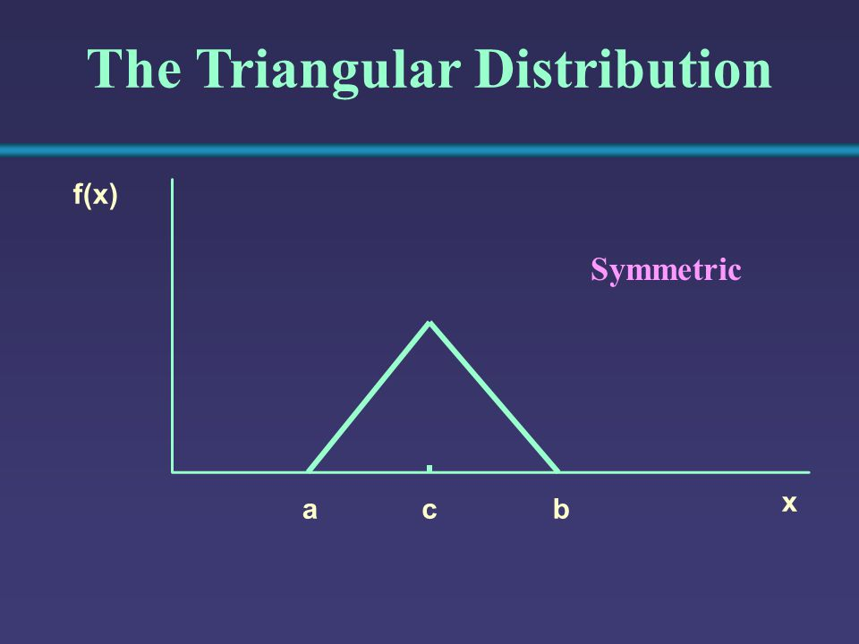 The Triangular Distribution x f(x) bca Symmetric