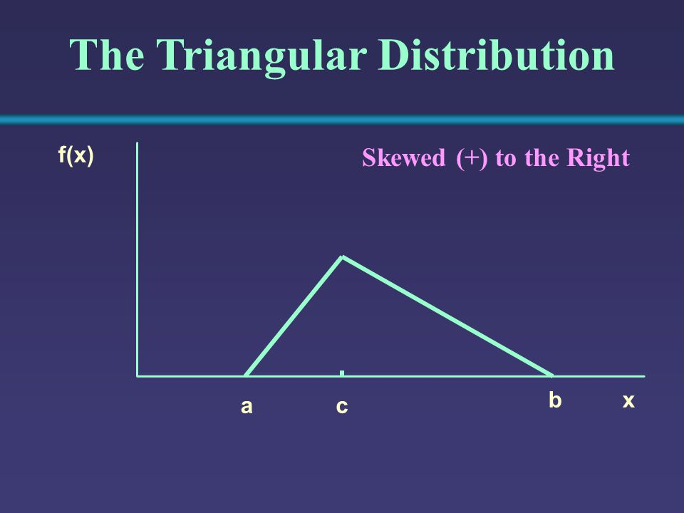 The Triangular Distribution x f(x) b ca Skewed (+) to the Right