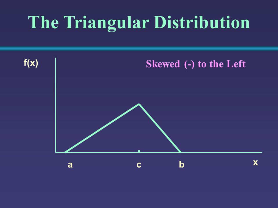 The Triangular Distribution x f(x) bca Skewed (-) to the Left