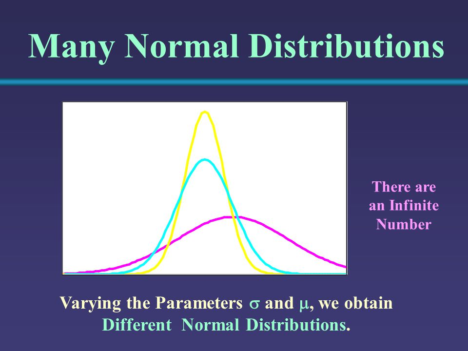 Varying the Parameters  and , we obtain Different Normal Distributions.