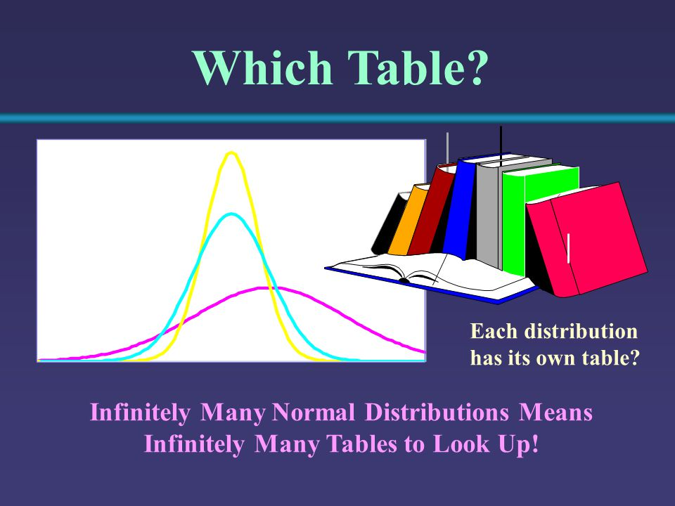 Infinitely Many Normal Distributions Means Infinitely Many Tables to Look Up.