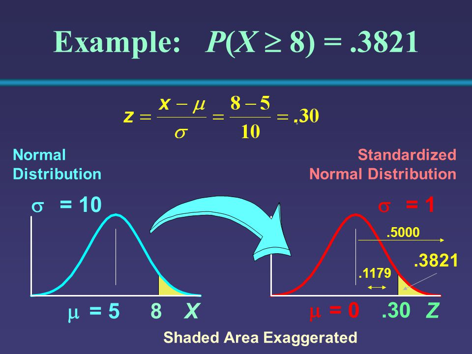 Z  = 0  = 1.30 Example: P(X  8) =.3821 Normal Distribution Standardized Normal Distribution Shaded Area Exaggerated.