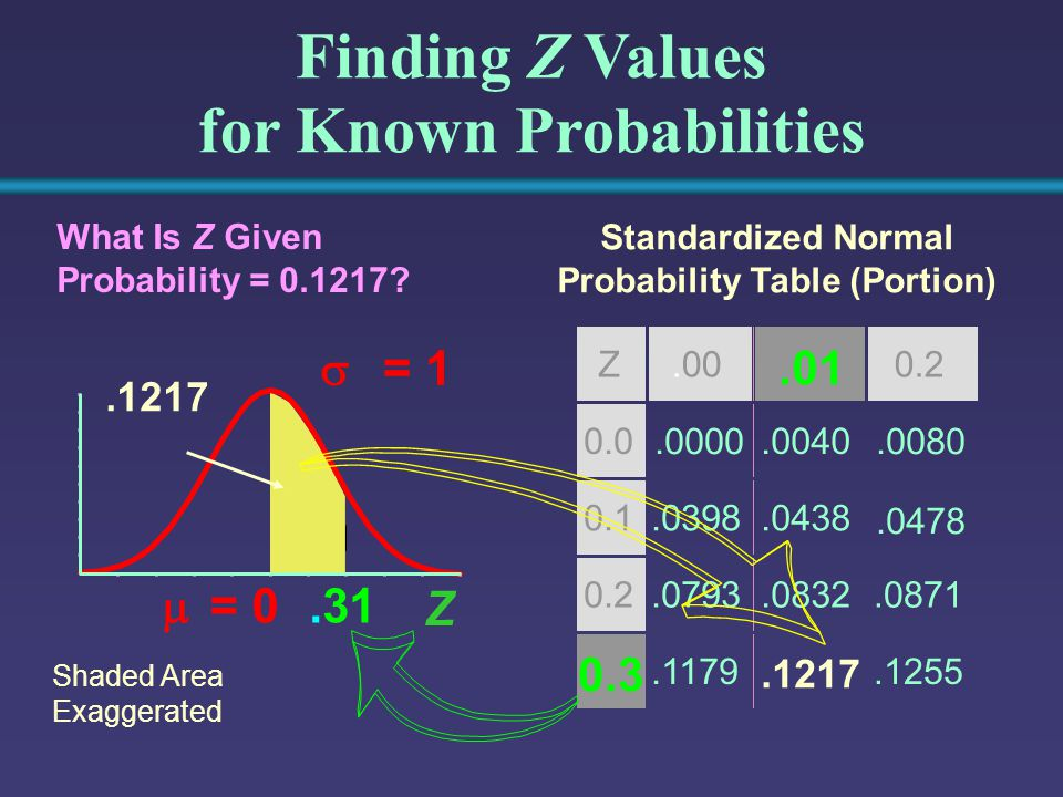 Z Z  = 0  = 1.31 Finding Z Values for Known Probabilities Standardized Normal Probability Table (Portion) What Is Z Given Probability =