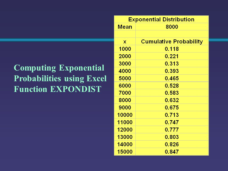Computing Exponential Probabilities using Excel Function EXPONDIST