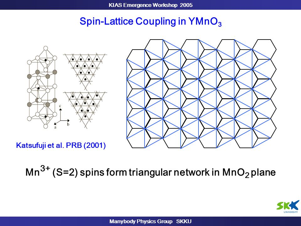 KIAS Emergence Workshop 2005 Manybody Physics Group SKKU Spin-Lattice Coupling in YMnO 3 Mn 3+ (S=2) spins form triangular network in MnO 2 plane Katsufuji et al.