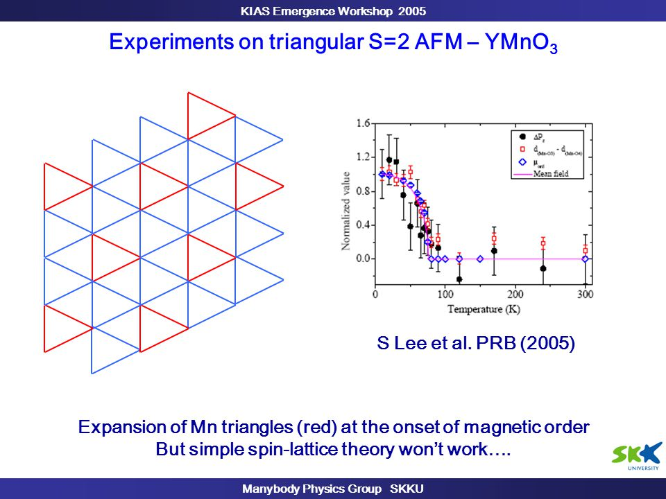 KIAS Emergence Workshop 2005 Manybody Physics Group SKKU Experiments on triangular S=2 AFM – YMnO 3 Expansion of Mn triangles (red) at the onset of magnetic order But simple spin-lattice theory won't work….