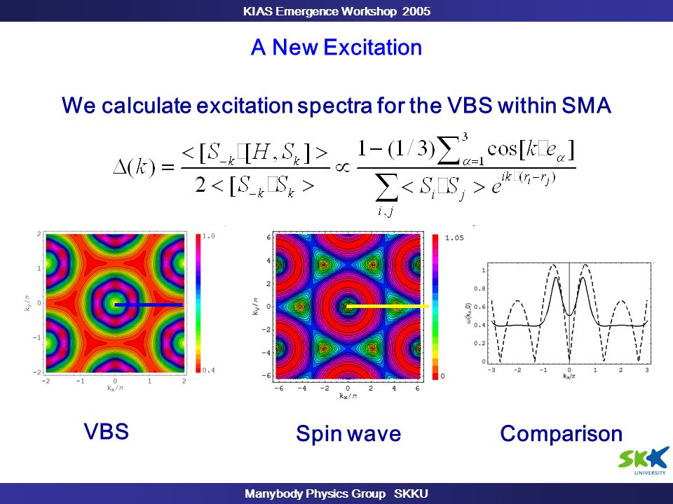 KIAS Emergence Workshop 2005 Manybody Physics Group SKKU A New Excitation We calculate excitation spectra for the VBS within SMA VBS Spin waveComparison