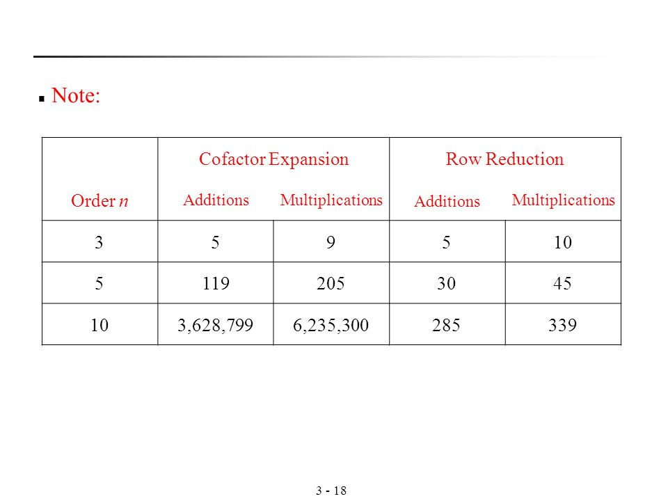 Cofactor ExpansionRow Reduction Order n AdditionsMultiplications Additions Multiplications ,628,7996,235, Note: