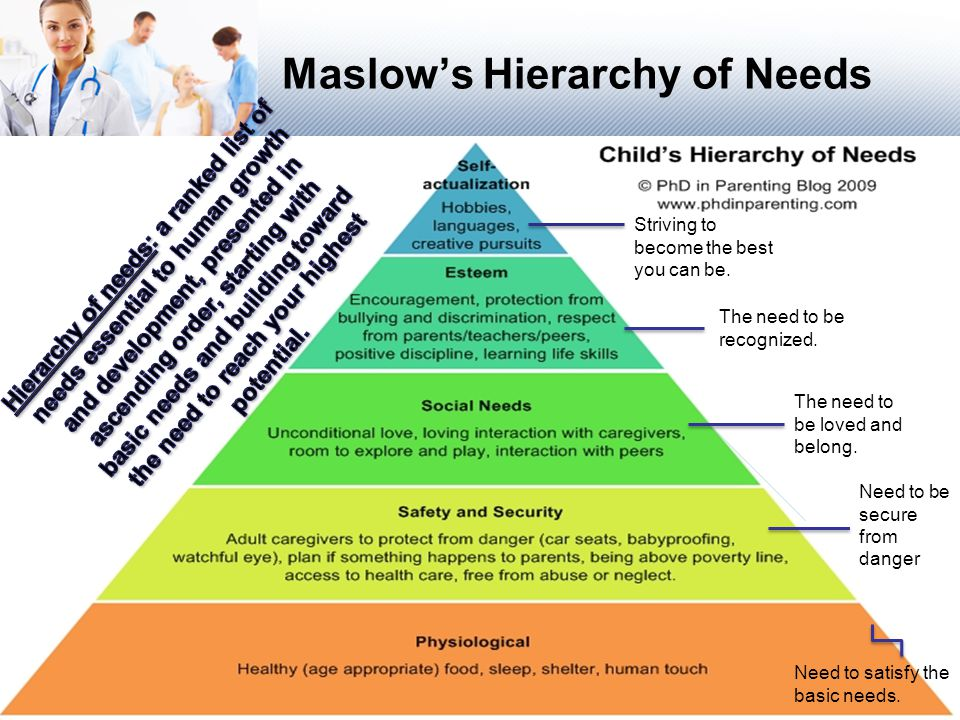 Maslow's Hierarchy of Needs Striving to become the best you can be.