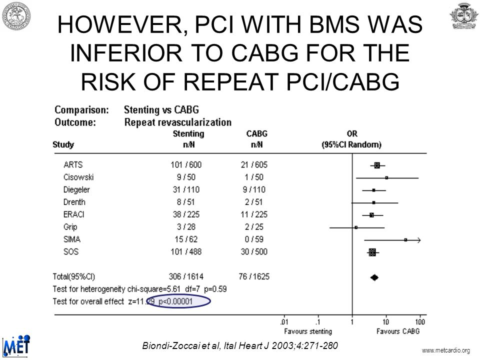 HOWEVER, PCI WITH BMS WAS INFERIOR TO CABG FOR THE RISK OF REPEAT PCI/CABG Biondi-Zoccai et al, Ital Heart J 2003;4: