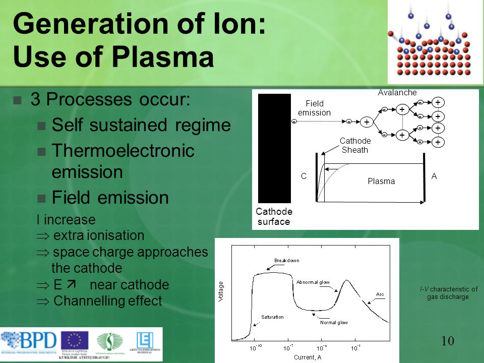 10 Generation of Ion: Use of Plasma 3 Processes occur: Self sustained regime Thermoelectronic emission Field emission I increase  extra ionisation  space charge approaches the cathode  E  near cathode  Channelling effect I-V characteristic of gas discharge + - + - + - + - + - + - + - + - + - + - + - + - + - Avalanche - Field emission A Plasma C Cathode Sheath Cathode surface