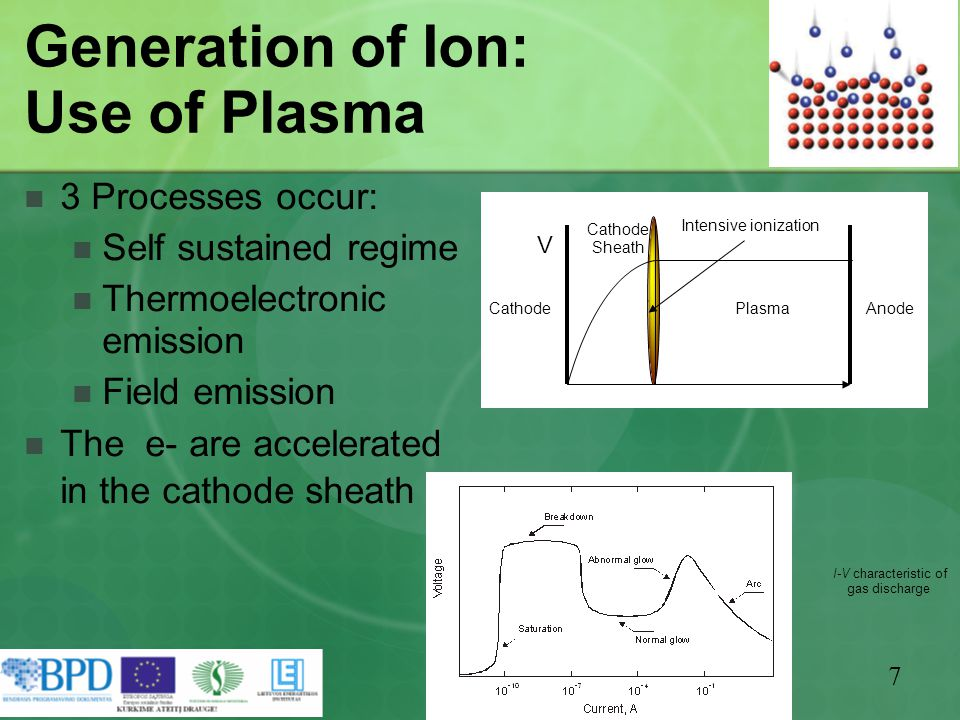 7 V AnodePlasmaCathode Sheath Generation of Ion: Use of Plasma 3 Processes occur: Self sustained regime Thermoelectronic emission Field emission The e- are accelerated in the cathode sheath I-V characteristic of gas discharge Intensive ionization